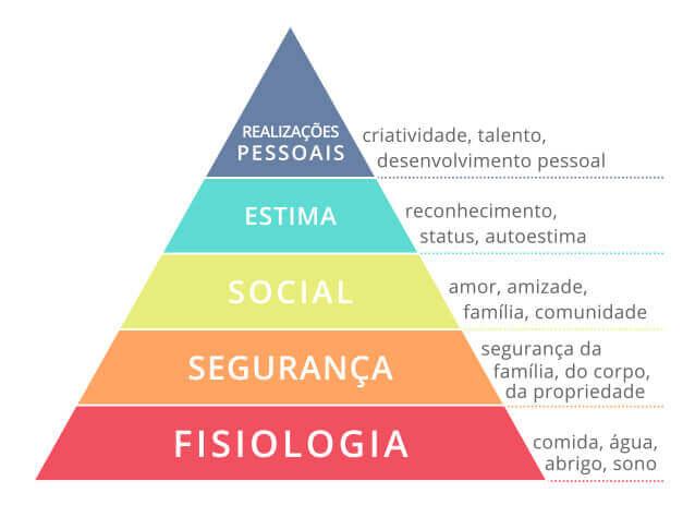 Pirâmide de Maslow que traz as necessidades dos seres humanos de forma hirárquica, sendo a base da pirâmide as necessidades que devem ser satisfeitas antes daquelas mais altas. São elas, de cima para baixo: Fisiologia, Segurança, Social, Estima, Realizações pessoais.